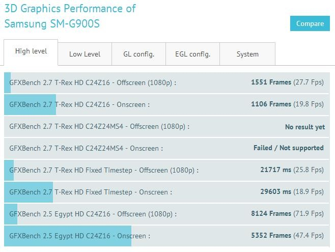 New-Samsung-SM-G900S-gets-benchmarked-with-2K-display